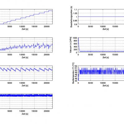 SENTINEL Darstellung mit Octave (verschiedene Koordinatensysteme)